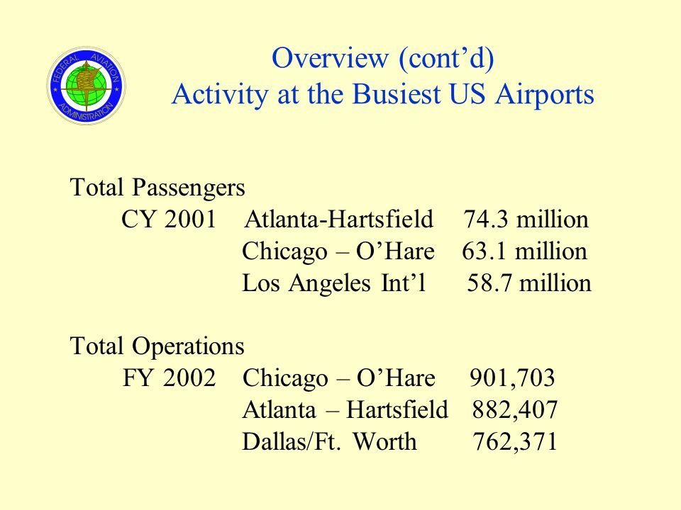 Overview (contd) Activity at the Busiest US Airports Total Passengers CY 2001 Atlanta-Hartsfield 74.3 million Chicago – OHare 63.1 million Los Angeles Intl 58.7 million Total Operations FY 2002 Chicago – OHare 901,703 Atlanta – Hartsfield 882,407 Dallas/Ft.