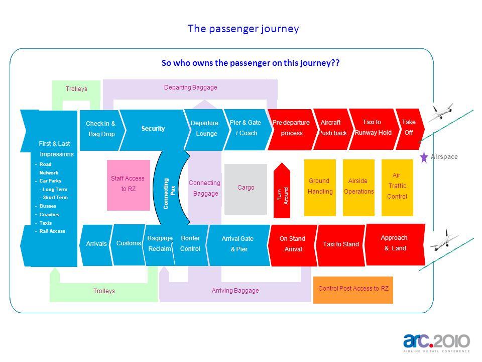 The passenger journey