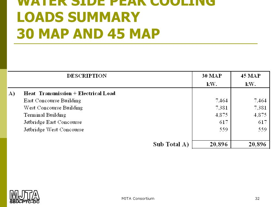 MJTA Consortium32 WATER SIDE PEAK COOLING LOADS SUMMARY 30 MAP AND 45 MAP