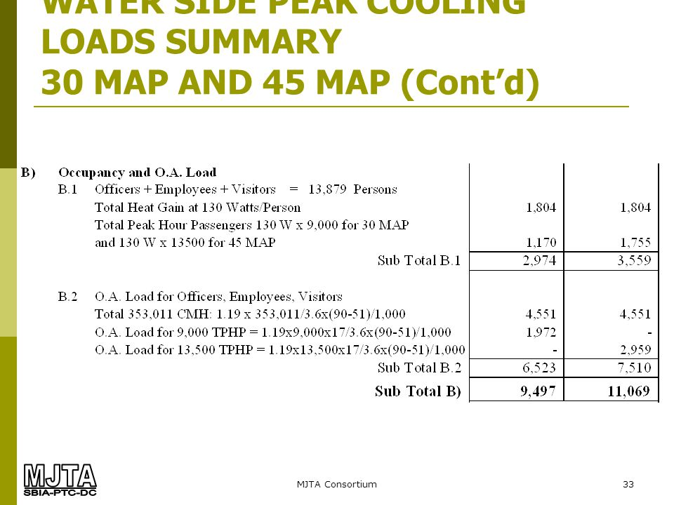MJTA Consortium33 WATER SIDE PEAK COOLING LOADS SUMMARY 30 MAP AND 45 MAP (Contd)