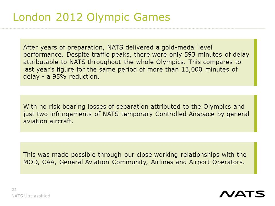 NATS Unclassified 22 London 2012 Olympic Games After years of preparation, NATS delivered a gold-medal level performance. Despite traffic peaks, there