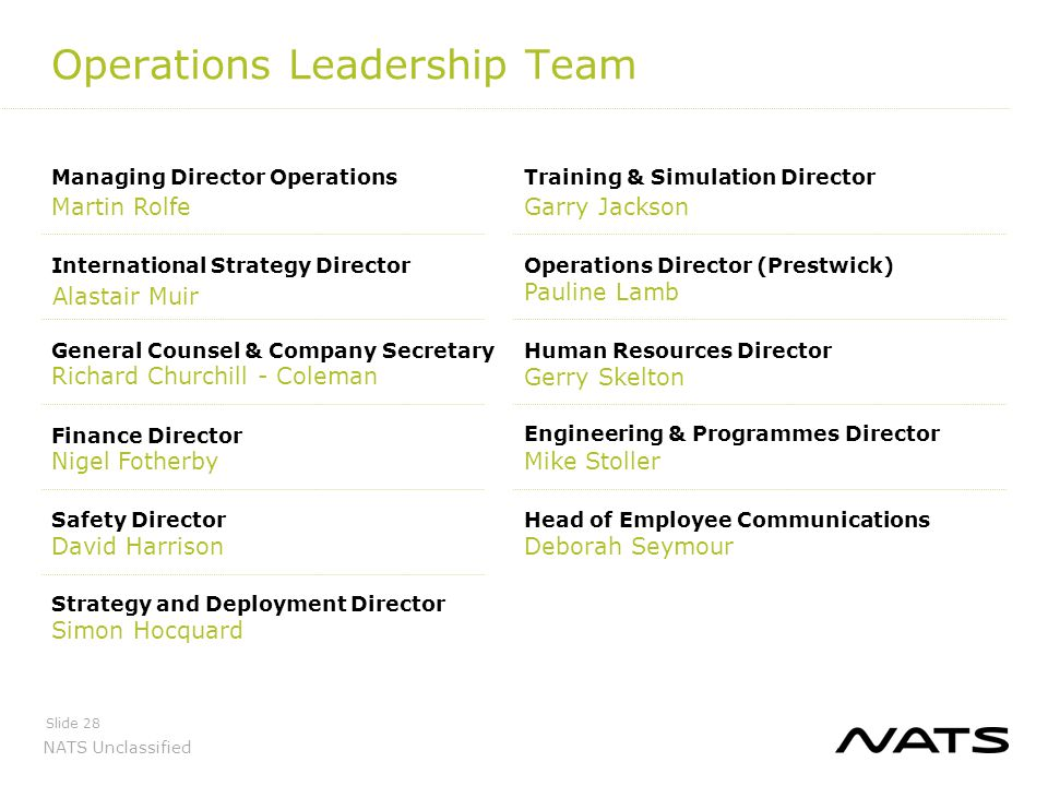 NATS Unclassified Operations Leadership Team Slide 28 Managing Director Operations Martin Rolfe General Counsel & Company Secretary Richard Churchill