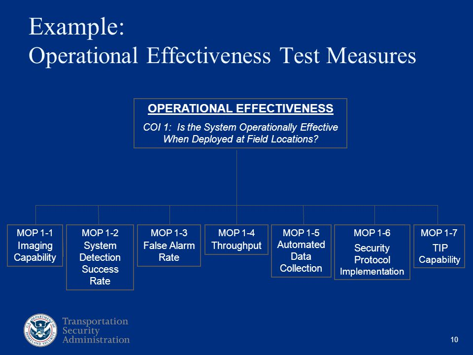 10 Example: Operational Effectiveness Test Measures OPERATIONAL EFFECTIVENESS COI 1: Is the System Operationally Effective When Deployed at Field Locations.