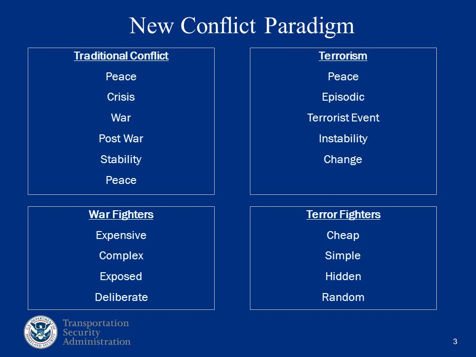 3 New Conflict Paradigm Traditional Conflict Peace Crisis War Post War Stability Peace Terrorism Peace Episodic Terrorist Event Instability Change War Fighters Expensive Complex Exposed Deliberate Terror Fighters Cheap Simple Hidden Random