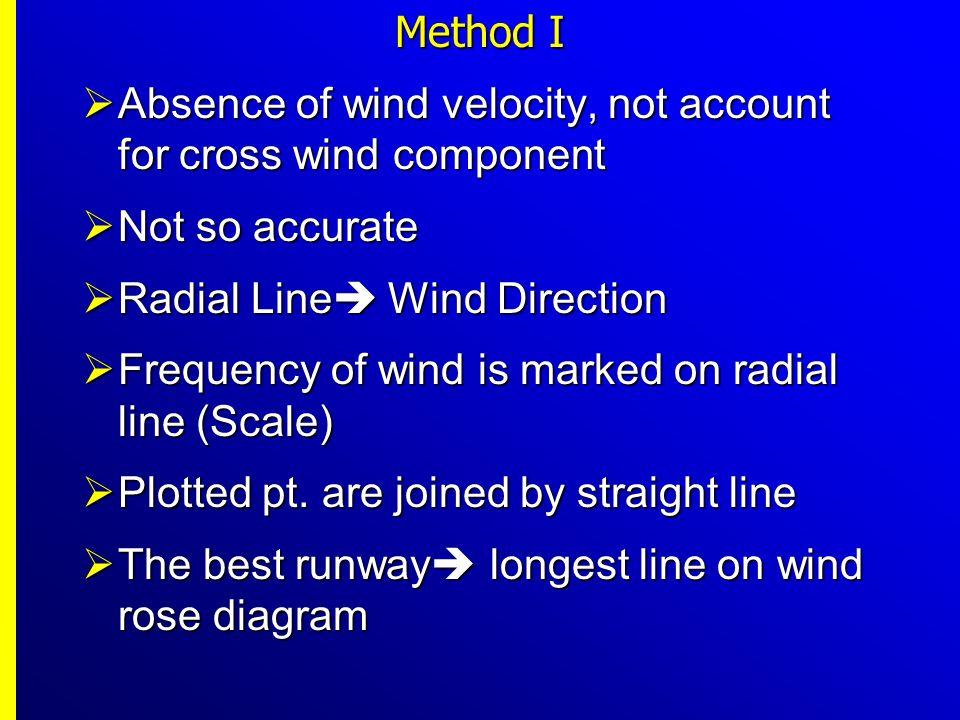 (ii) Crosswind runway orientation = 30 to 210 Crosswind runway orientation = 30 to 210 Runway designation = 3-21 Runway designation = 3-21 Wind coverage = 84.8 % Wind coverage = 84.8 % Additional wind coverage = 5.8% Additional wind coverage = 5.8% Primary Runway orientation =90 to 270 Primary Runway orientation =90 to 270 Wind coverage for primary =90.8% Wind coverage for primary =90.8% Total wind coverage for both = 90.8+5.8 = 96.6%>95% (Fig.
