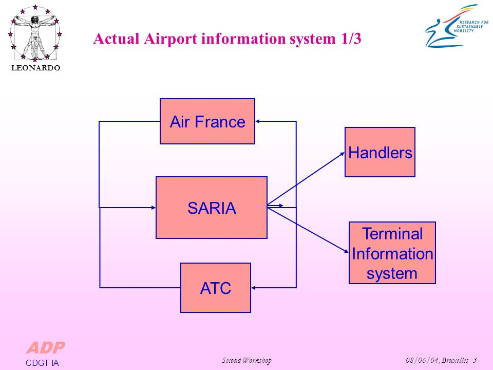 Second Workshop 08/06/04, Bruxelles - 3 - LEONARDO ADP CDGT IA Actual Airport information system 1/3 Air France SARIA ATC Handlers Terminal Informatio