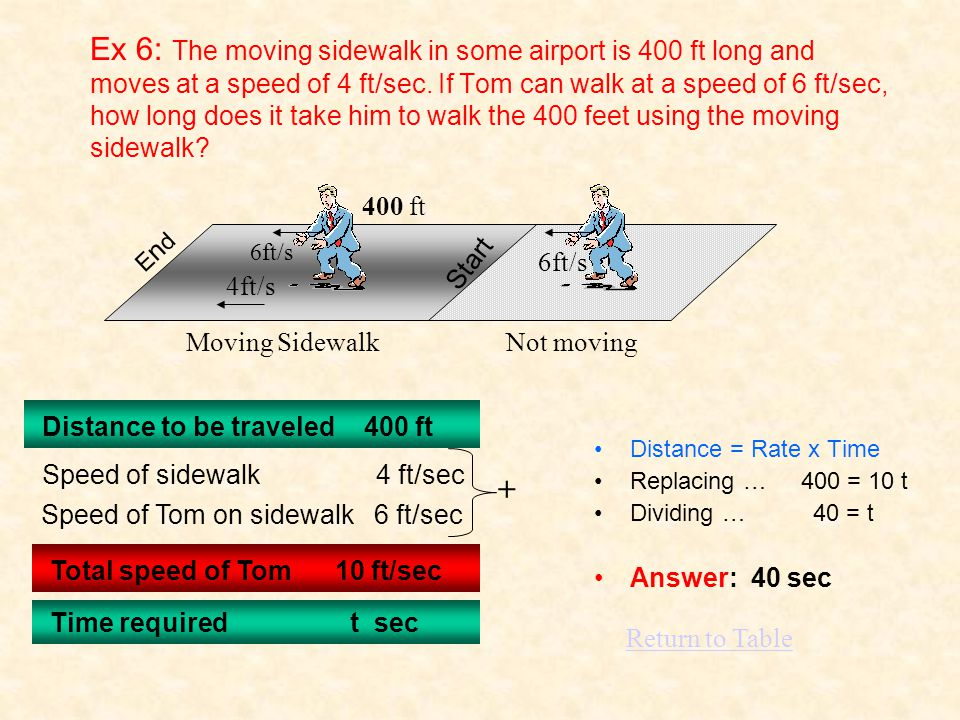 Ex 6: The moving sidewalk in some airport is 400 ft long and moves at a speed of 4 ft/sec. If Tom can walk at a speed of 6 ft/sec, how long does it ta