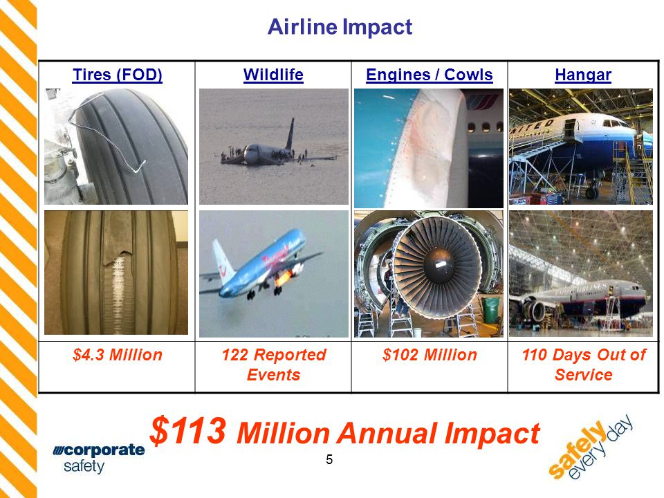 5 Airline Impact $113 Million Annual Impact Tires (FOD)WildlifeEngines / CowlsHangar $4.3 Million122 Reported Events $102 Million110 Days Out of Service