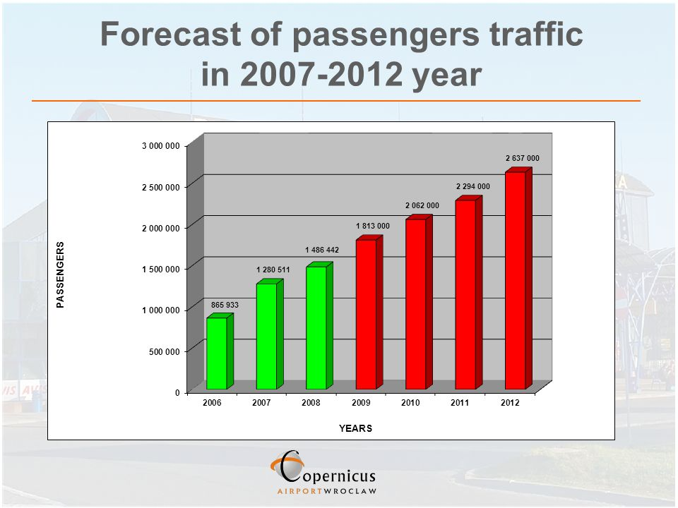 Forecast of passengers traffic in 2007-2012 year