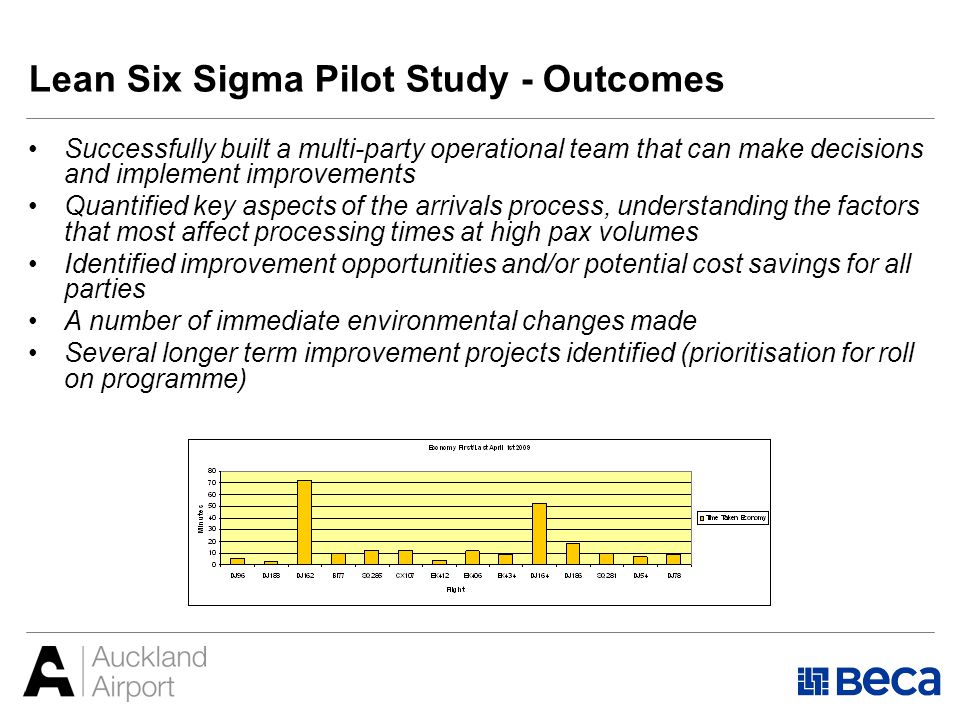 Lean Six Sigma Pilot Study - Outcomes Successfully built a multi-party operational team that can make decisions and implement improvements Quantified key aspects of the arrivals process, understanding the factors that most affect processing times at high pax volumes Identified improvement opportunities and/or potential cost savings for all parties A number of immediate environmental changes made Several longer term improvement projects identified (prioritisation for roll on programme)
