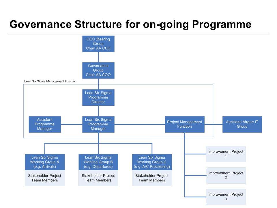 Governance Structure for on-going Programme