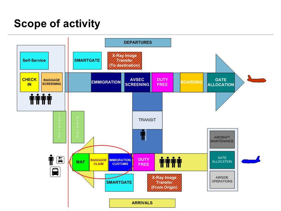 Scope of activity
