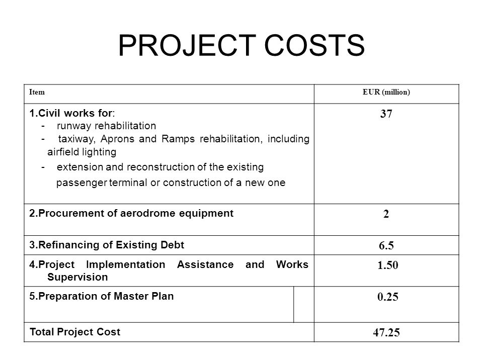 PROJECT COSTS ItemEUR (million) 1.Civil works for: - runway rehabilitation - taxiway, Aprons and Ramps rehabilitation, including airfield lighting - extension and reconstruction of the existing passenger terminal or construction of a new one 37 2.Procurement of aerodrome equipment 2 3.Refinancing of Existing Debt 6.5 4.Project Implementation Assistance and Works Supervision 1.50 5.Preparation of Master Plan 0.25 Total Project Cost 47.25
