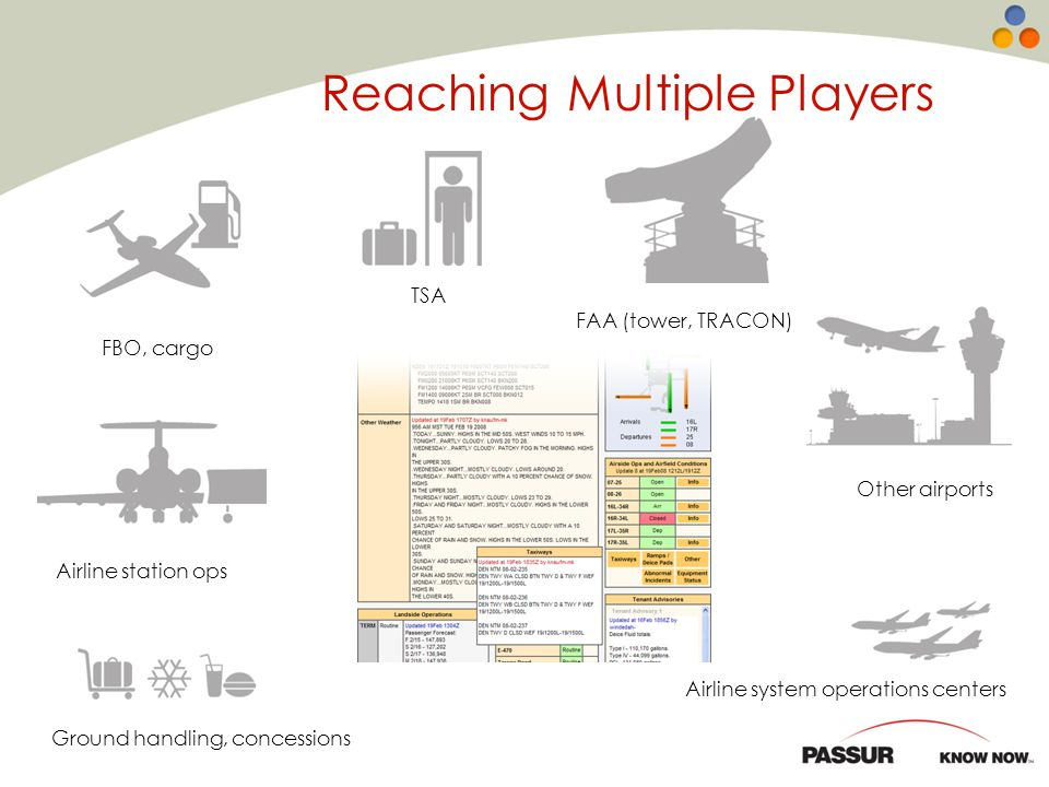 PASSUR OPSnet Field Condition Report Ground handling, concessions Airline station ops TSA FBO, cargo FAA (tower, TRACON) Other airports Airline system operations centers