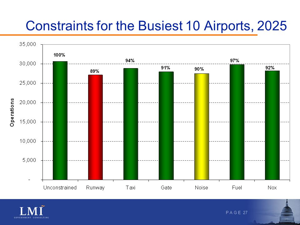 P A G E 27 Constraints for the Busiest 10 Airports, 2025