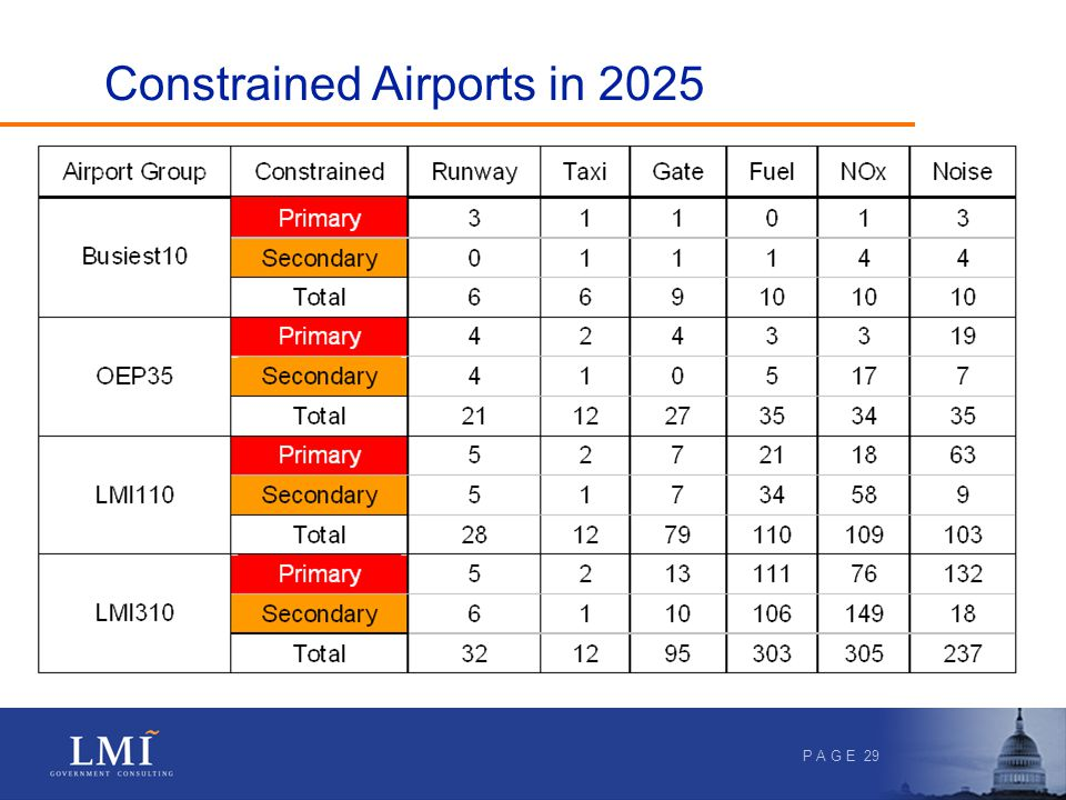 P A G E 29 Constrained Airports in 2025