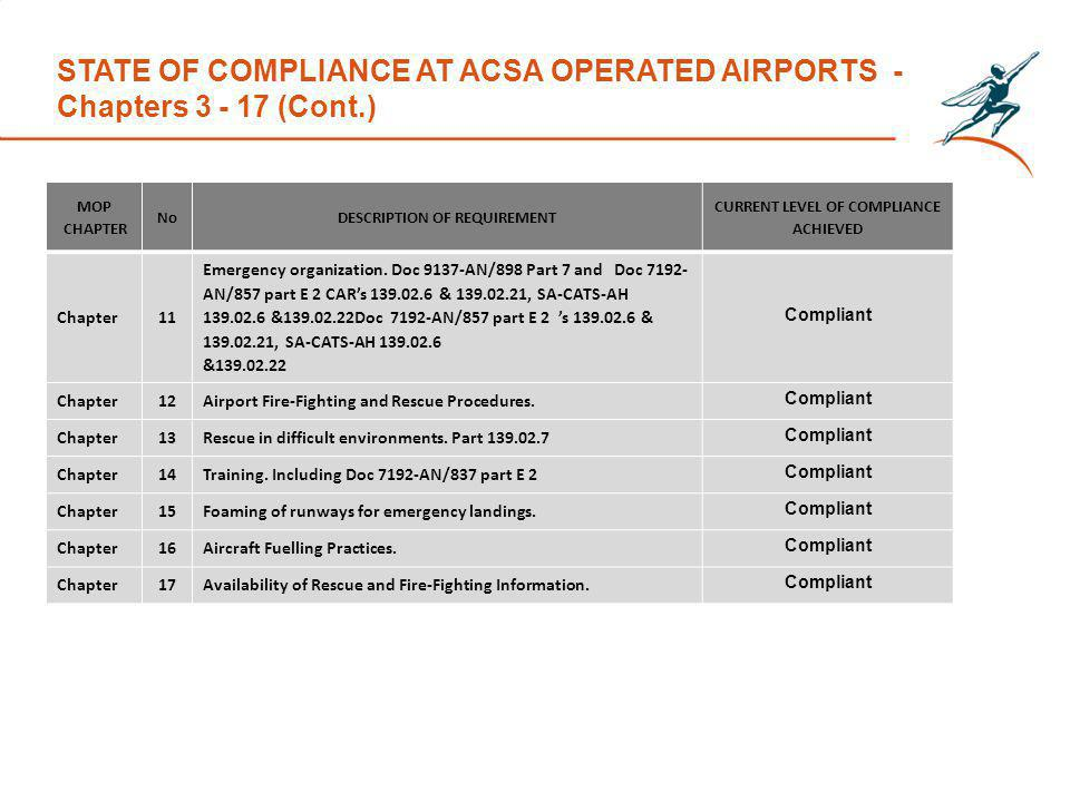 STATE OF COMPLIANCE AT ACSA OPERATED AIRPORTS - Chapters 3 - 17 (Cont.) MOP CHAPTER NoDESCRIPTION OF REQUIREMENT CURRENT LEVEL OF COMPLIANCE ACHIEVED Chapter11 Emergency organization.