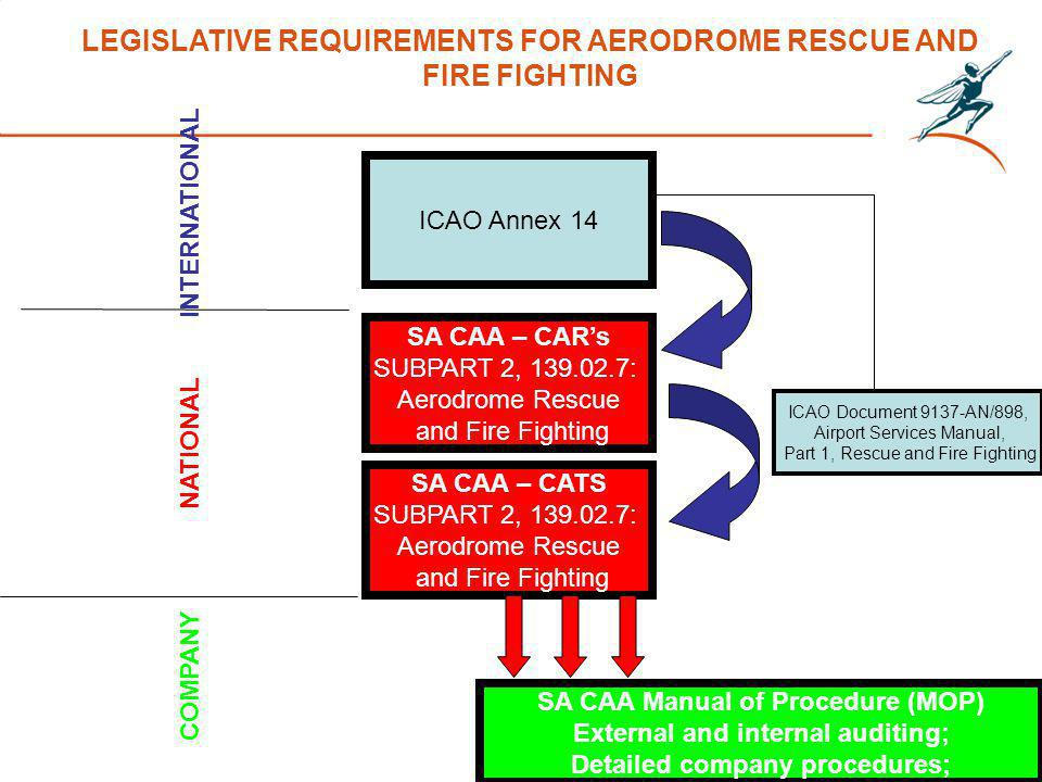 LEGISLATIVE REQUIREMENTS FOR AERODROME RESCUE AND FIRE FIGHTING ICAO Annex 14 SA CAA – CARs SUBPART 2, : Aerodrome Rescue and Fire Fighting SA CAA – CATS SUBPART 2, : Aerodrome Rescue and Fire Fighting SA CAA Manual of Procedure (MOP) External and internal auditing; Detailed company procedures; INTERNATIONAL NATIONAL COMPANY ICAO Document 9137-AN/898, Airport Services Manual, Part 1, Rescue and Fire Fighting