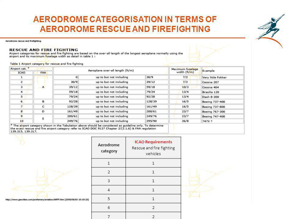 AERODROME CATEGORISATION IN TERMS OF AERODROME RESCUE AND FIREFIGHTING Aerodrome category ICAO Requirements Rescue and fire fighting vehicles 11 21 31 41 51 62 72 83 93 103