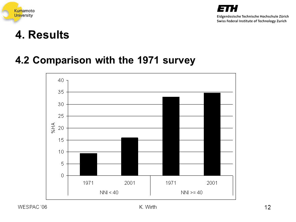 WESPAC 06 K. Wirth 12 4. Results 4.2 Comparison with the 1971 survey