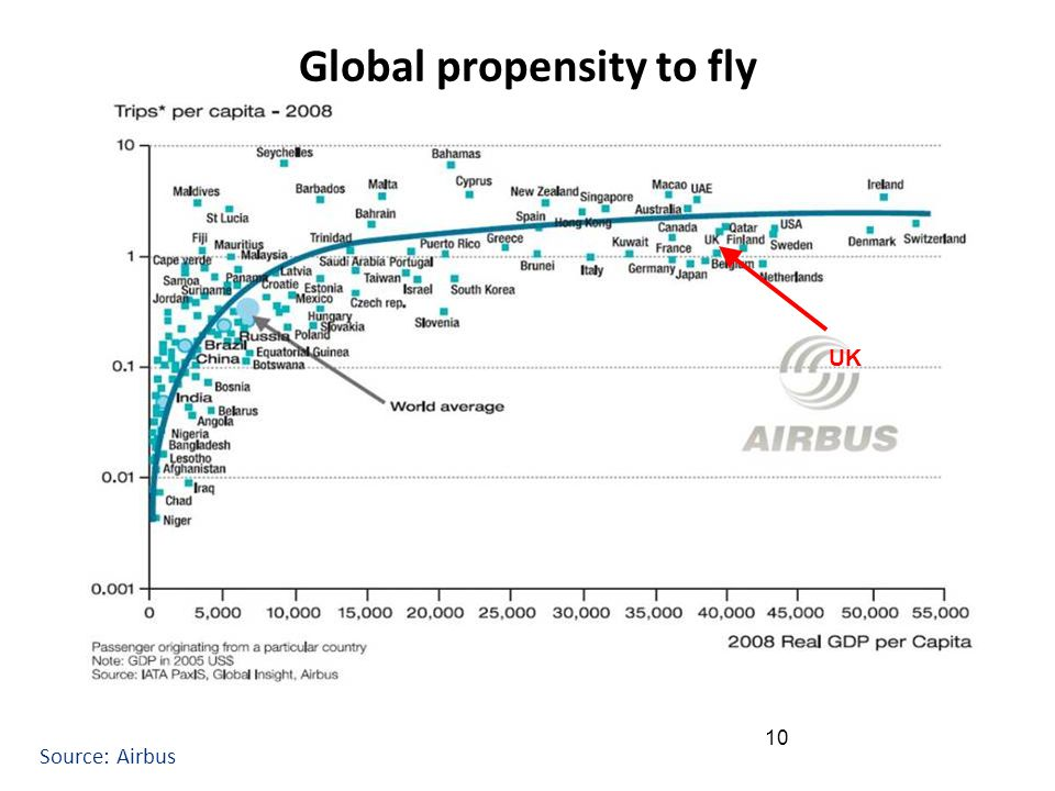 10 UK Global propensity to fly Source: Airbus