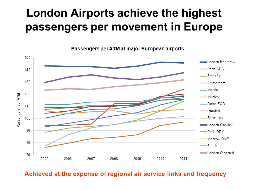 London Airports achieve the highest passengers per movement in Europe Achieved at the expense of regional air service links and frequency