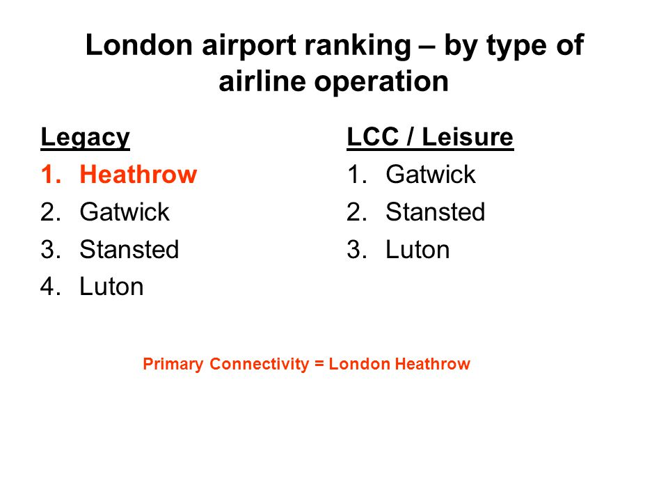 London airport ranking – by type of airline operation Legacy 1.Heathrow 2.Gatwick 3.Stansted 4.Luton LCC / Leisure 1.Gatwick 2.Stansted 3.Luton Primary Connectivity = London Heathrow