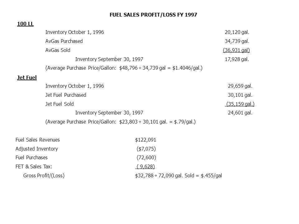 FUEL SALES PROFIT/LOSS FY 1997 100 LL Inventory October 1, 199620,120 gal.