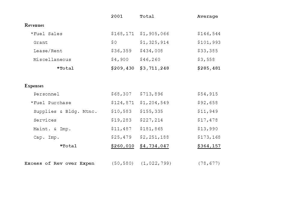 2001TotalAverage Revenues *Fuel Sales$168,171$1,905,066$146,544 Grant$0$1,325,914$101,993 Lease/Rent$36,359$434,008$33,385 Miscellaneous$4,900$46,260$3,558 *Total$209,430$3,711,248$285,481 Expenses Personnel$68,307$713,896 $54,915 *Fuel Purchase$124,871$1,204,549$92,658 Supplies & Bldg.