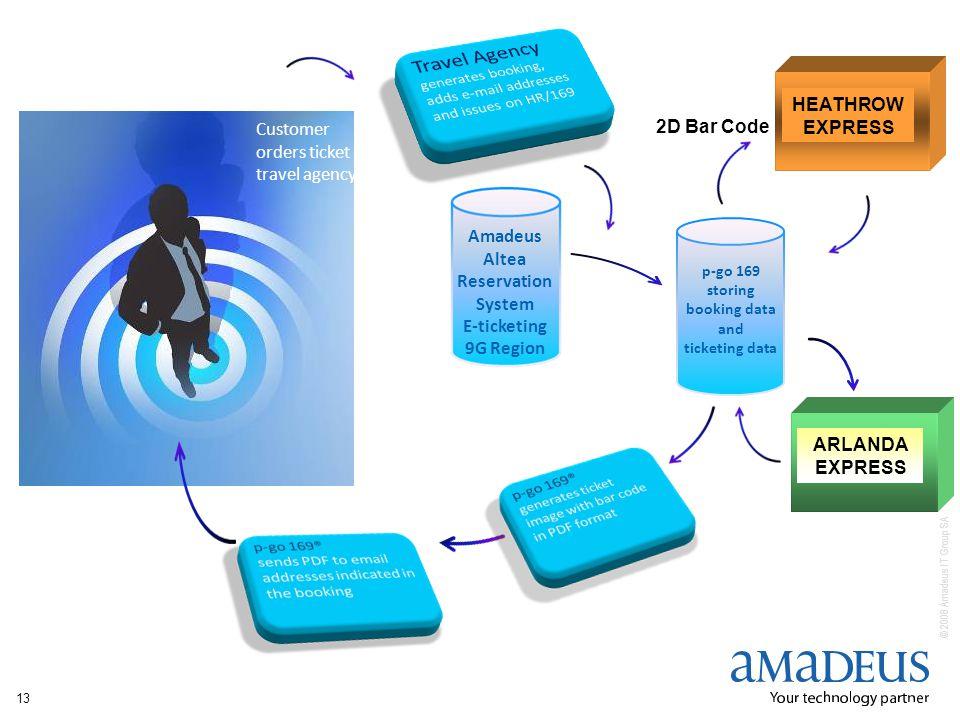 © 2008 Amadeus IT Group SA 13 Customer orders ticket at travel agency p-go 169 storing booking data and ticketing data ARLANDA EXPRESS HEATHROW EXPRES