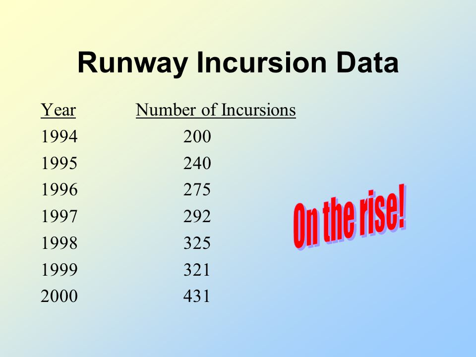 Runway Incursions The worst disaster in civil aviation history resulted from a runway incursion (543 dead!). Runway incursions have increased from 186