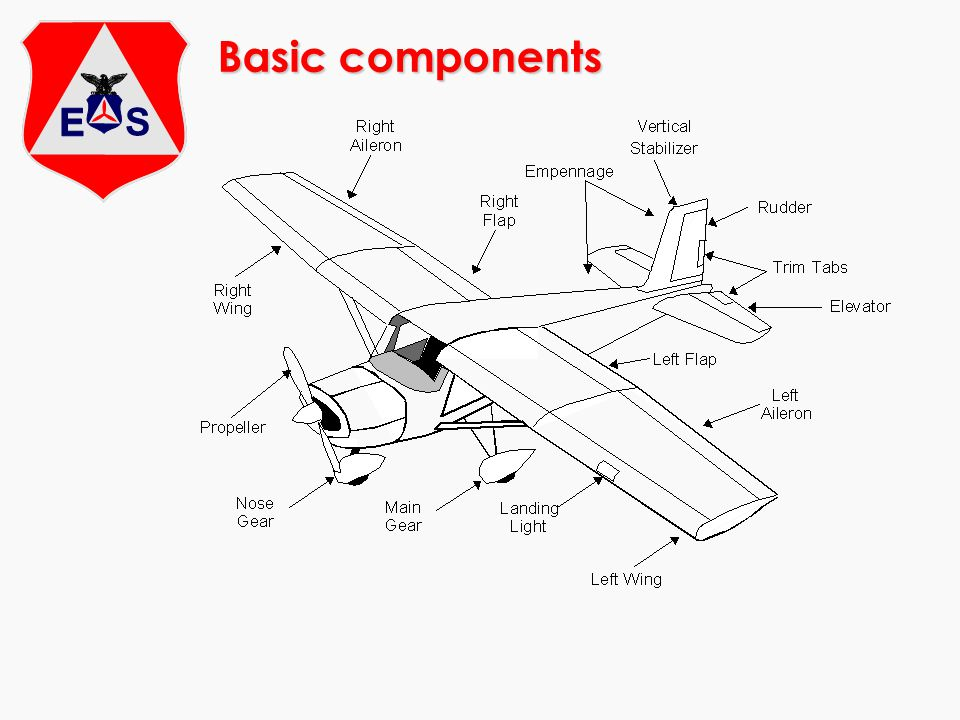 Turn Coordinator m Electric Really two instruments Miniature aircraft shows turn rate only - does not show bank angle Inclinometer shows quality of turn - Coordinated, slip, skid