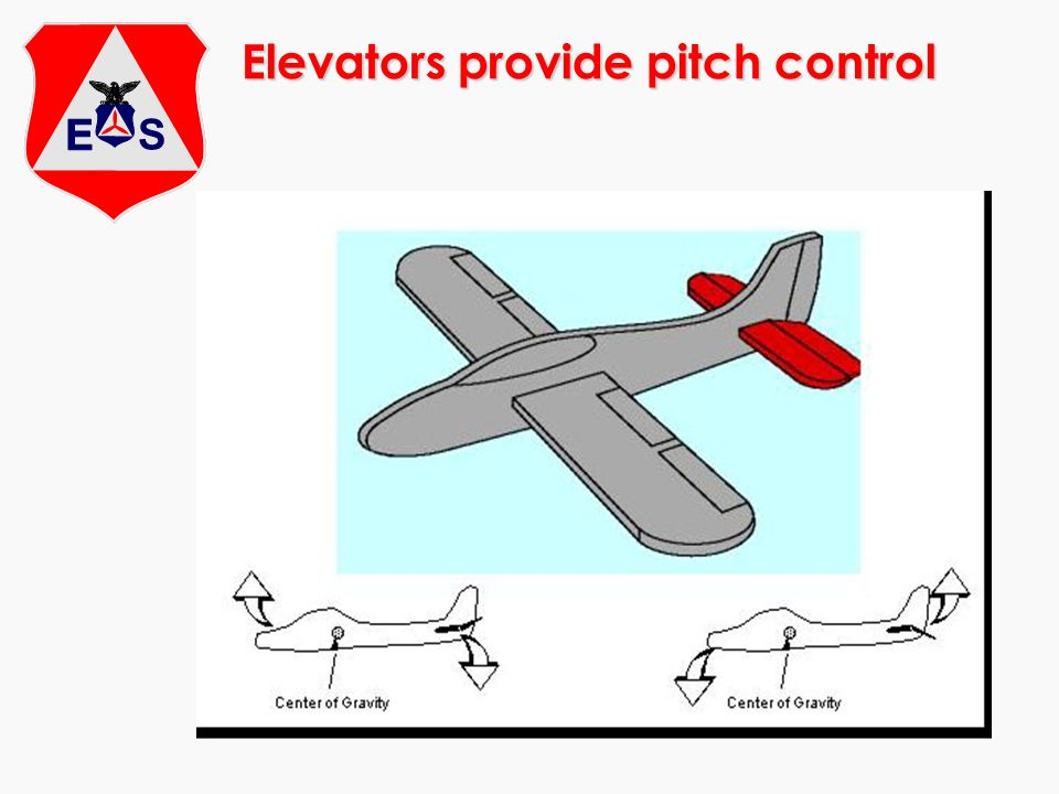 Safety In/Around Aircraft m No smoking m Keep clear m Fire on the ground m Moving and loading the aircraft m Entry/Egress - normal and emergency m Seat belts and shoulder harnesses (<1,000) m Fuel management – you have an interest in making sure you dont run out of fuel.