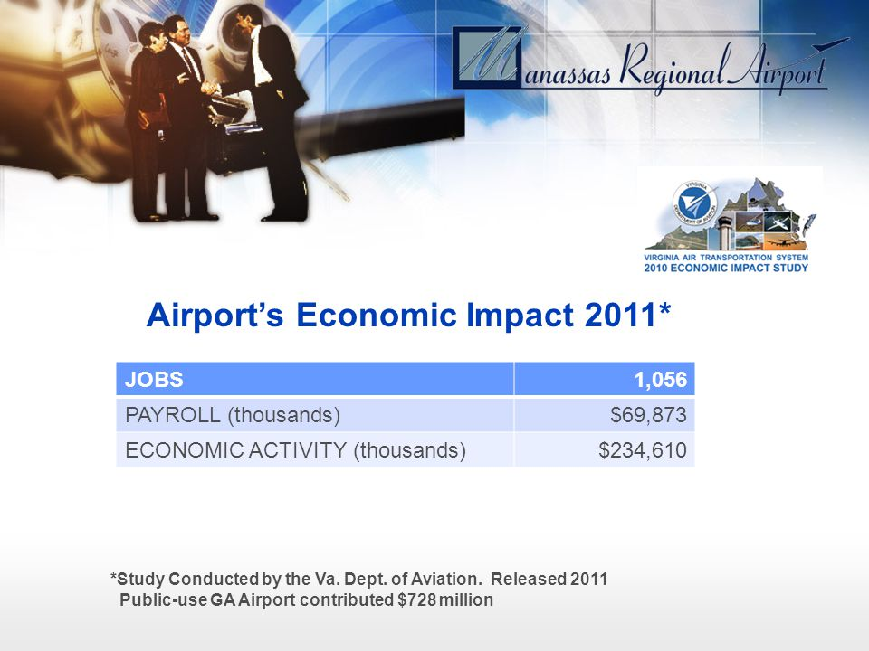 *Study Conducted by the Va. Dept. of Aviation. Released 2011 Public-use GA Airport contributed $728 million Airports Economic Impact 2011* JOBS1,056 P