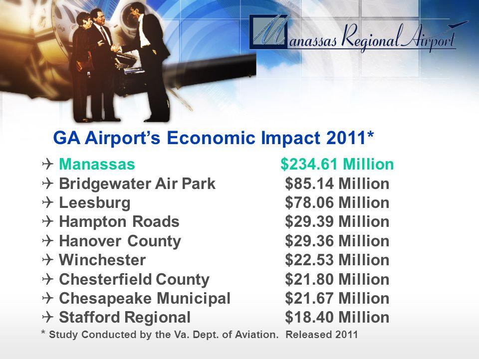 Manassas$234.61 Million Bridgewater Air Park $85.14 Million Leesburg $78.06 Million Hampton Roads $29.39 Million Hanover County $29.36 Million Winchester $22.53 Million Chesterfield County $21.80 Million Chesapeake Municipal $21.67 Million Stafford Regional $18.40 Million * Study Conducted by the Va.