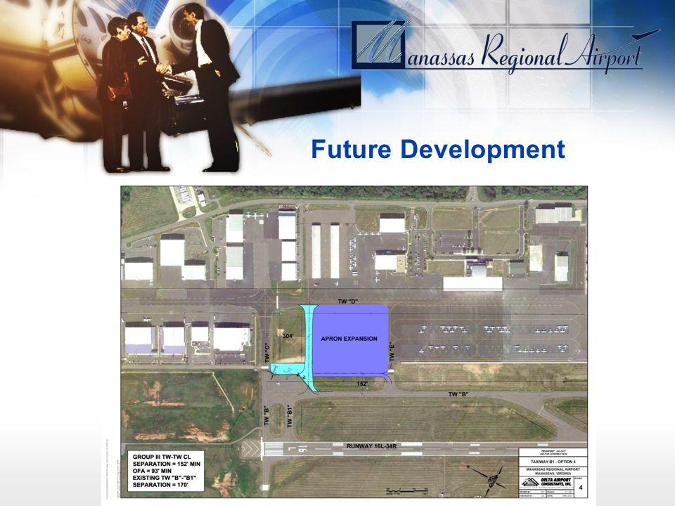 Introduction Future Development