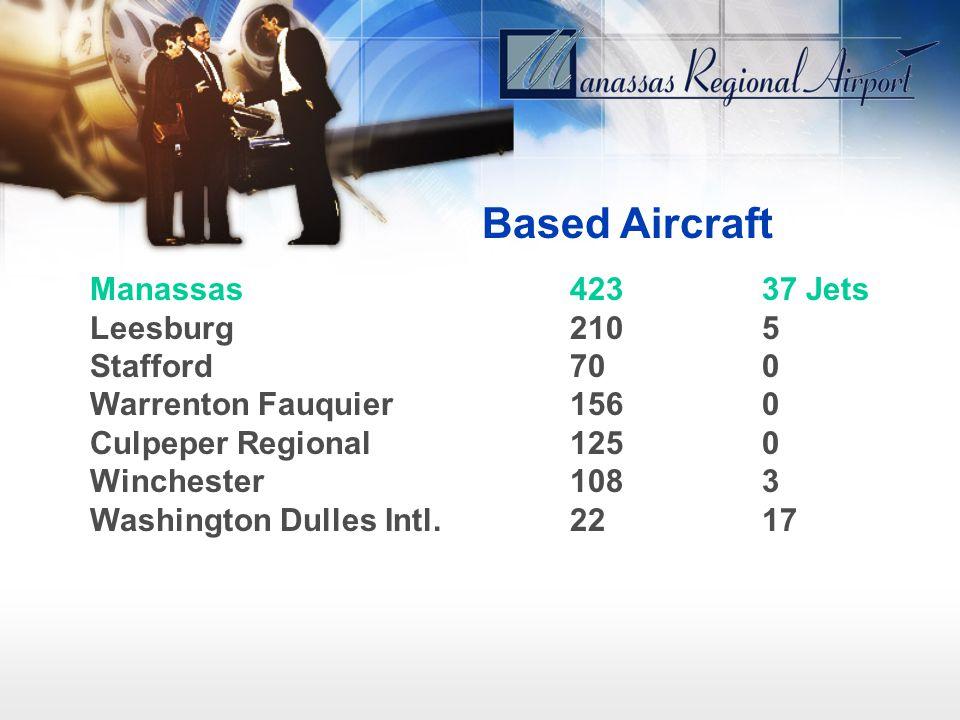 Manassas42337 Jets Leesburg2105 Stafford 700 Warrenton Fauquier1560 Culpeper Regional 1250 Winchester1083 Washington Dulles Intl.