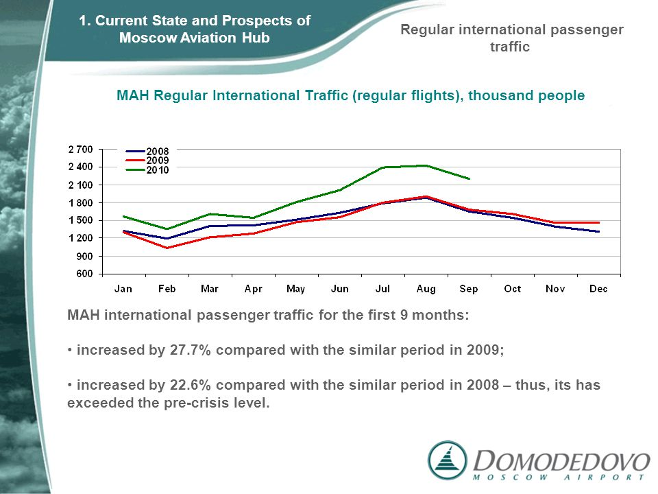 MAH Regular International Traffic (regular flights), thousand people Regular international passenger traffic MAH international passenger traffic for the first 9 months: increased by 27.7% compared with the similar period in 2009; increased by 22.6% compared with the similar period in 2008 – thus, its has exceeded the pre-crisis level.
