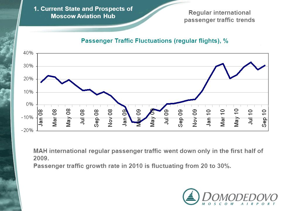 Passenger Traffic Fluctuations (regular flights), % MAH international regular passenger traffic went down only in the first half of 2009.