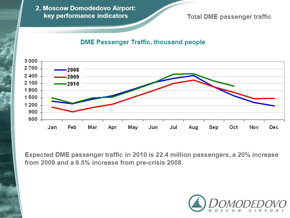 Expected DME passenger traffic in 2010 is 22.4 million passengers, a 20% increase from 2009 and a 9.5% increase from pre-crisis 2008. DME Passenger Tr