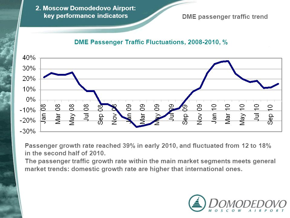DME Passenger Traffic Fluctuations, 2008-2010, % Passenger growth rate reached 39% in early 2010, and fluctuated from 12 to 18% in the second half of