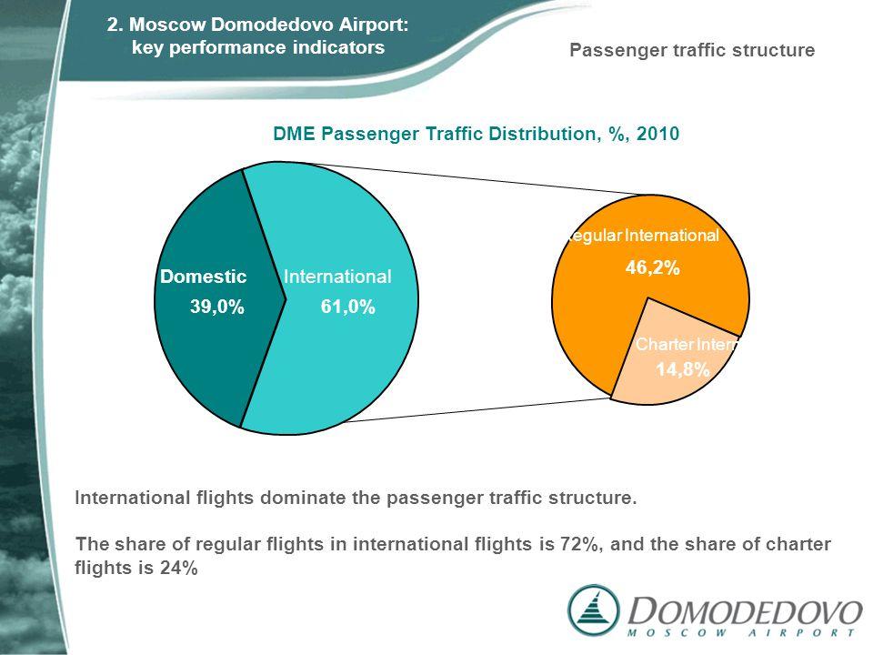 International flights dominate the passenger traffic structure. The share of regular flights in international flights is 72%, and the share of charter