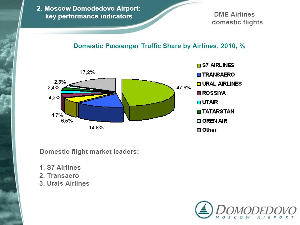 Domestic flight market leaders: 1.S7 Airlines 2. Transaero 3.