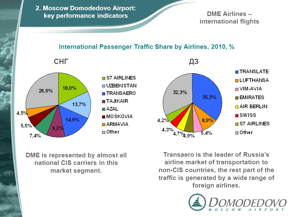СНГДЗ Transaero is the leader of Russias airline market of transportation to non-CIS countries, the rest part of the traffic is generated by a wide ra