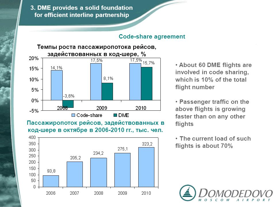 About 60 DME flights are involved in code sharing, which is 10% of the total flight number Passenger traffic on the above flights is growing faster than on any other flights The current load of such flights is about 70% Code-share agreement 3.