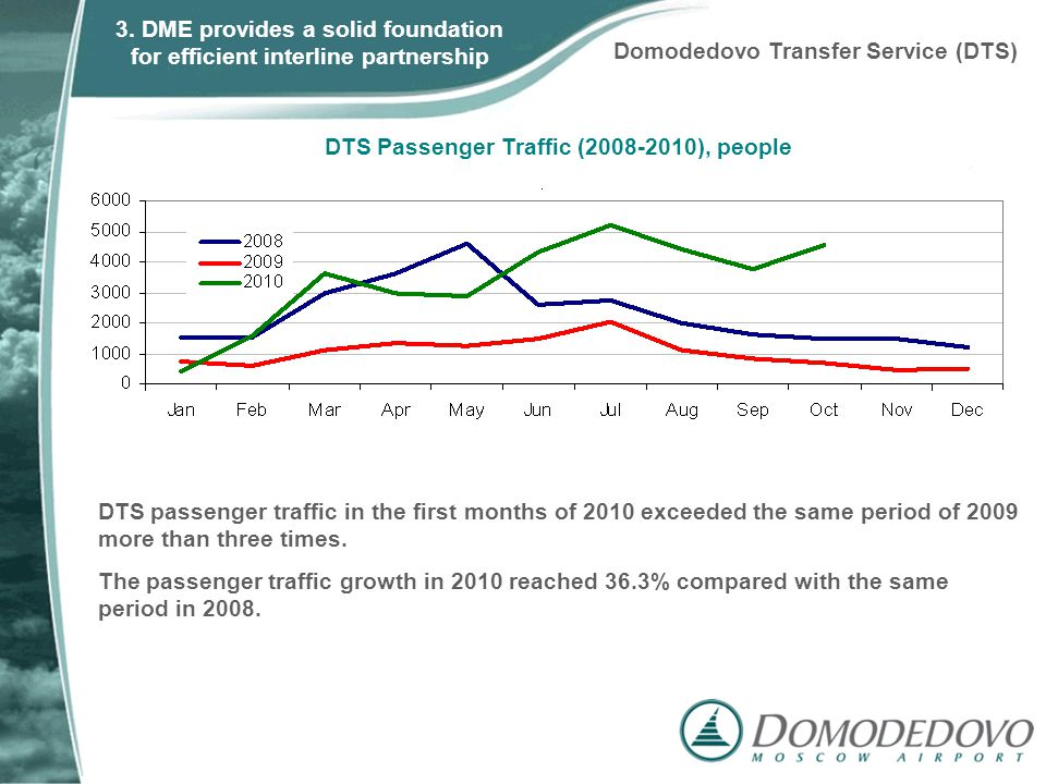 DTS passenger traffic in the first months of 2010 exceeded the same period of 2009 more than three times. The passenger traffic growth in 2010 reached