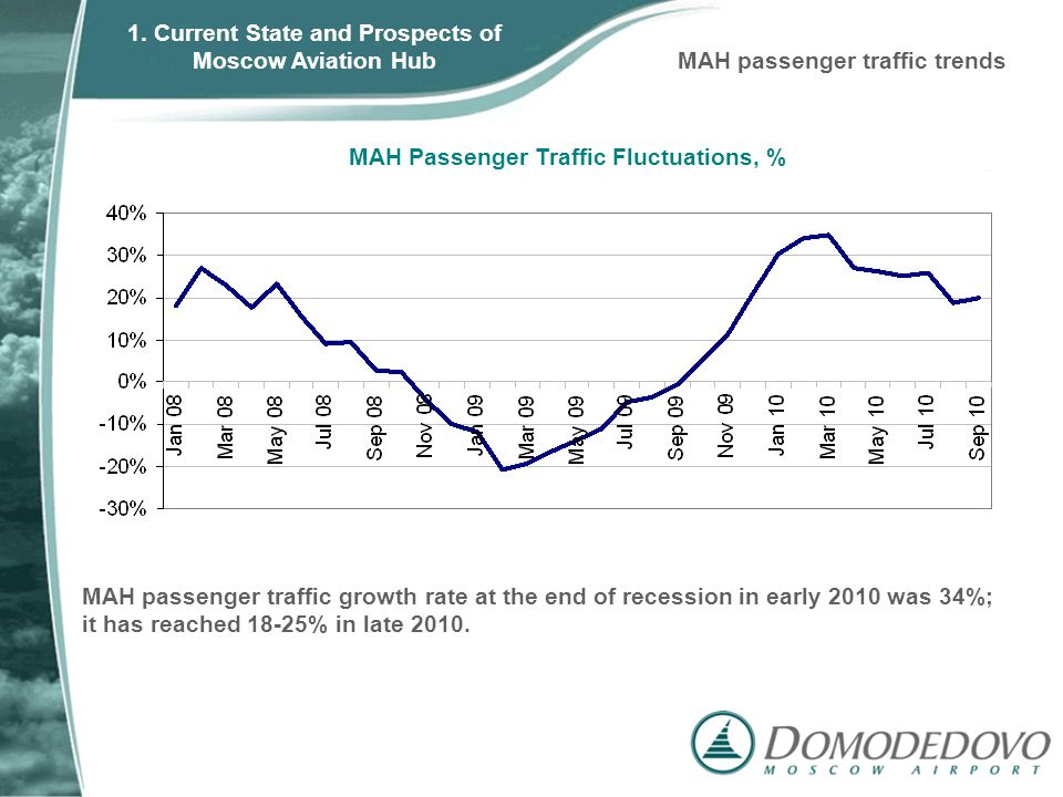 MAH Passenger Traffic Fluctuations, % MAH passenger traffic growth rate at the end of recession in early 2010 was 34%; it has reached 18-25% in late 2010.