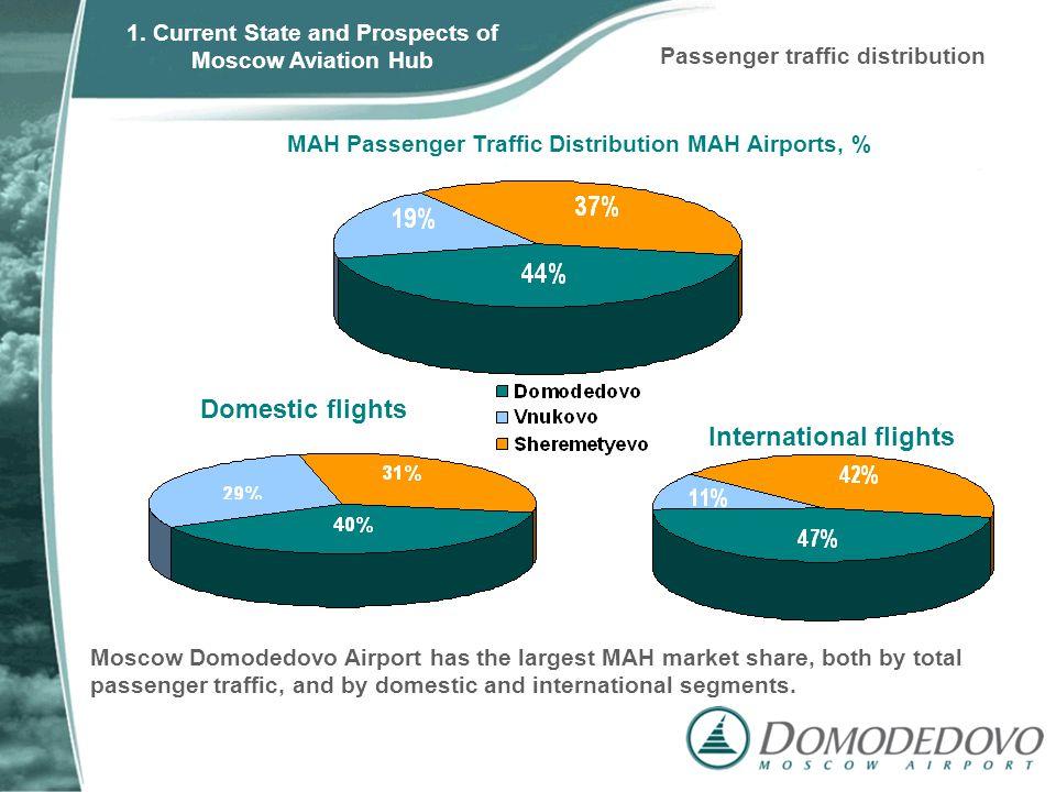 Domestic flights International flights MAH Passenger Traffic Distribution MAH Airports, % Moscow Domodedovo Airport has the largest MAH market share, both by total passenger traffic, and by domestic and international segments.