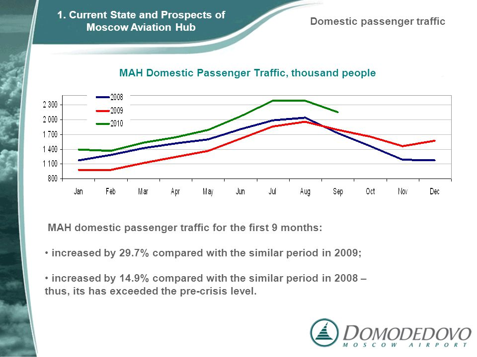 MAH Domestic Passenger Traffic, thousand people Domestic passenger traffic MAH domestic passenger traffic for the first 9 months: increased by 29.7% compared with the similar period in 2009; increased by 14.9% compared with the similar period in 2008 – thus, its has exceeded the pre-crisis level.