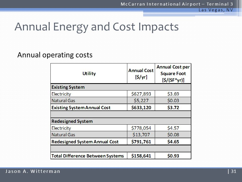 Annual Energy and Cost Impacts McCarran International Airport – Terminal 3 Las Vegas, NV Annual operating costs Jason A. Witterman| 31